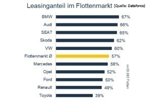 Beliebteste Leasing-Fahrzeuge